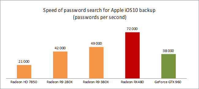 Speed of password search for Apple iOS 10 backup